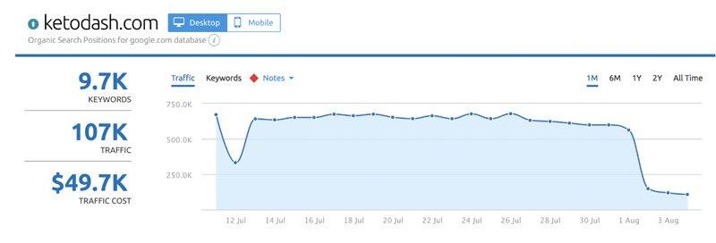 ketodash.com ranking dropped