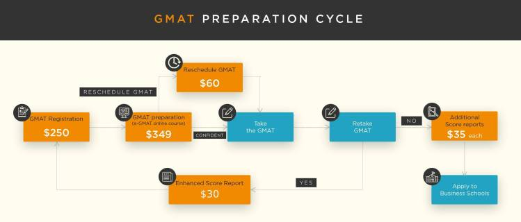GMAT Registration and Fee Structure