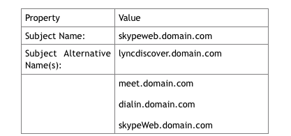 Complete SSL Certificate Requirements for Skype Business Server