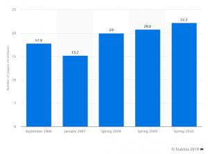 Statista Frequency of Online Poker Play1