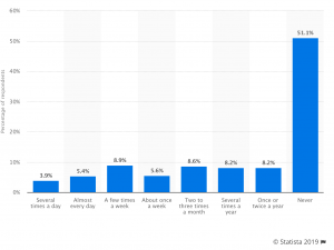 Statista Frequency of Online Poker Play