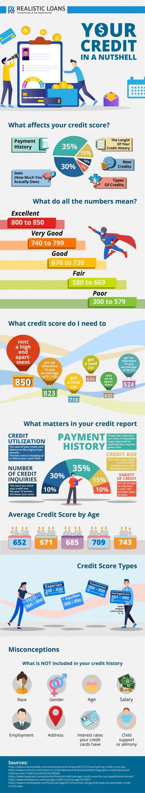 your credit-min