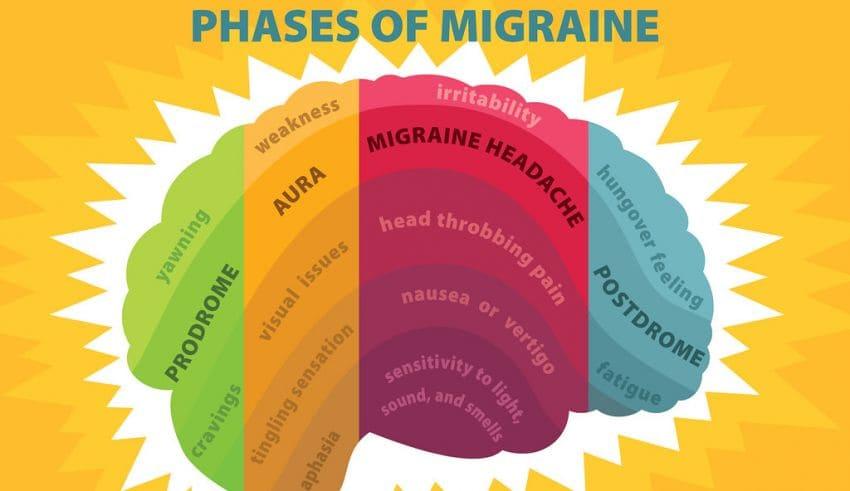 migraine cure