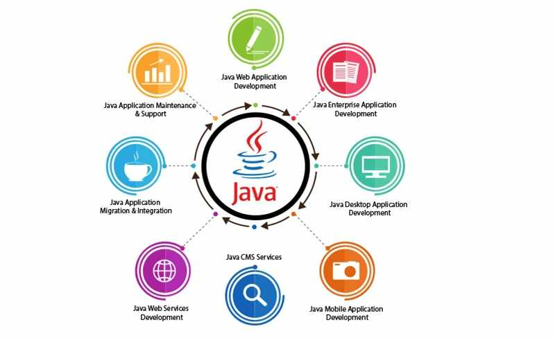 Developing software with the help of Java